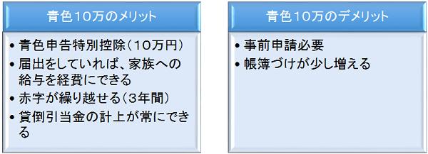 青色申告10万円特別控除のメリットとデメリット